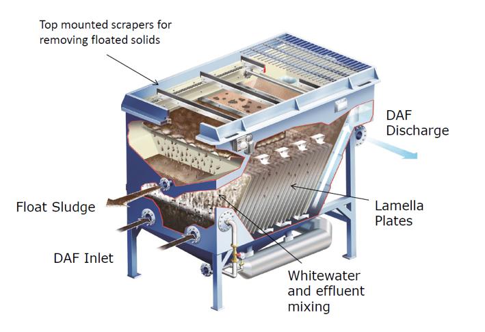DAF_Watertreatment